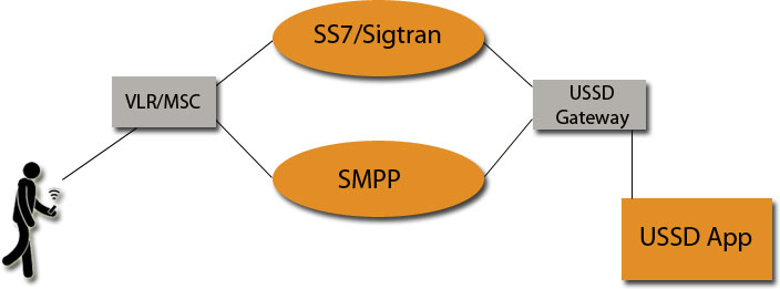 Software Development Services for SS7/Sigtran 1414 IT and